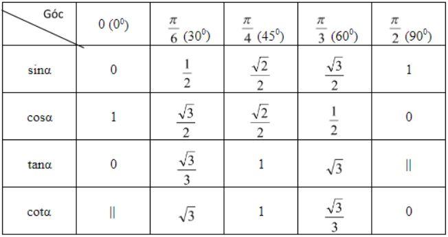 Bảng lượng giác các góc đặc biệt